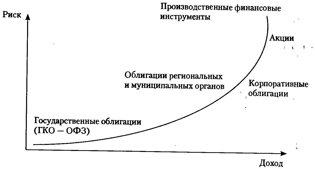 Фото графика